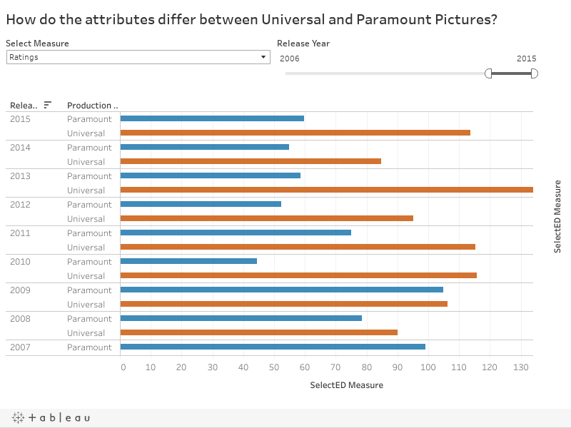 How do the attributes differ between Universal and Paramount Pictures?