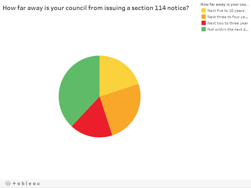 How far away is your council from issuing a section 114 notice?