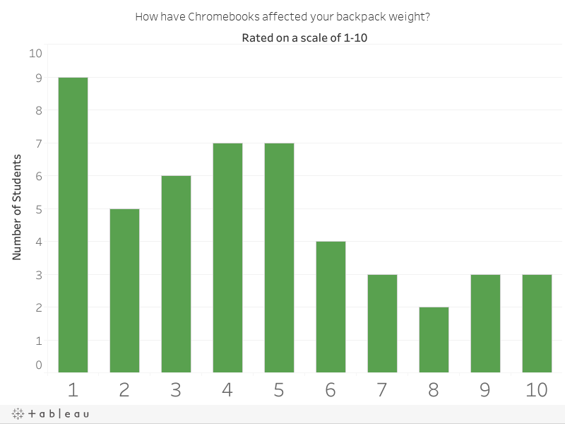 How have Chromebooks affected your backpack weight?