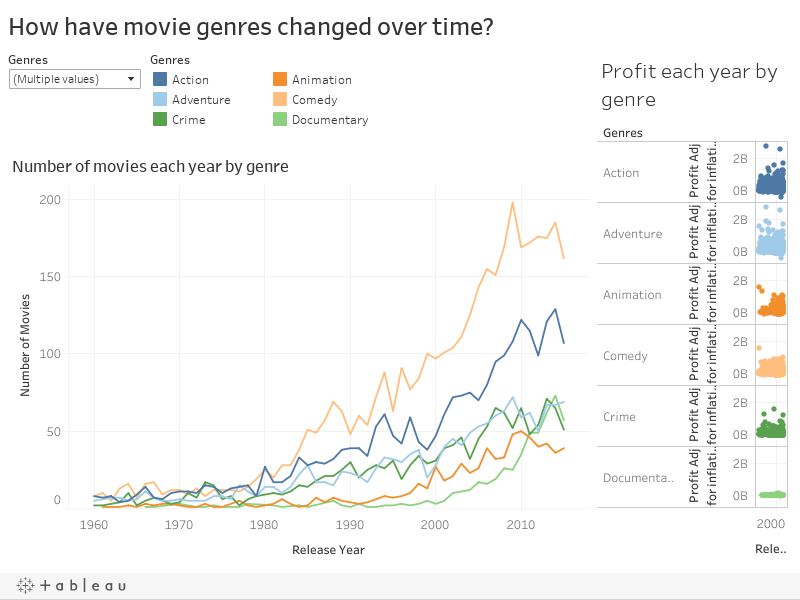 How have movie genres changed over time?