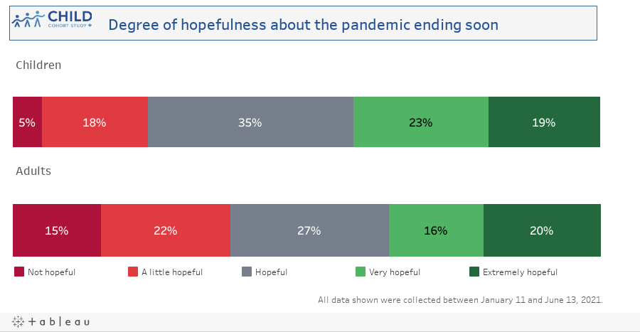 Degree of hopefulness about pandemic ending soon