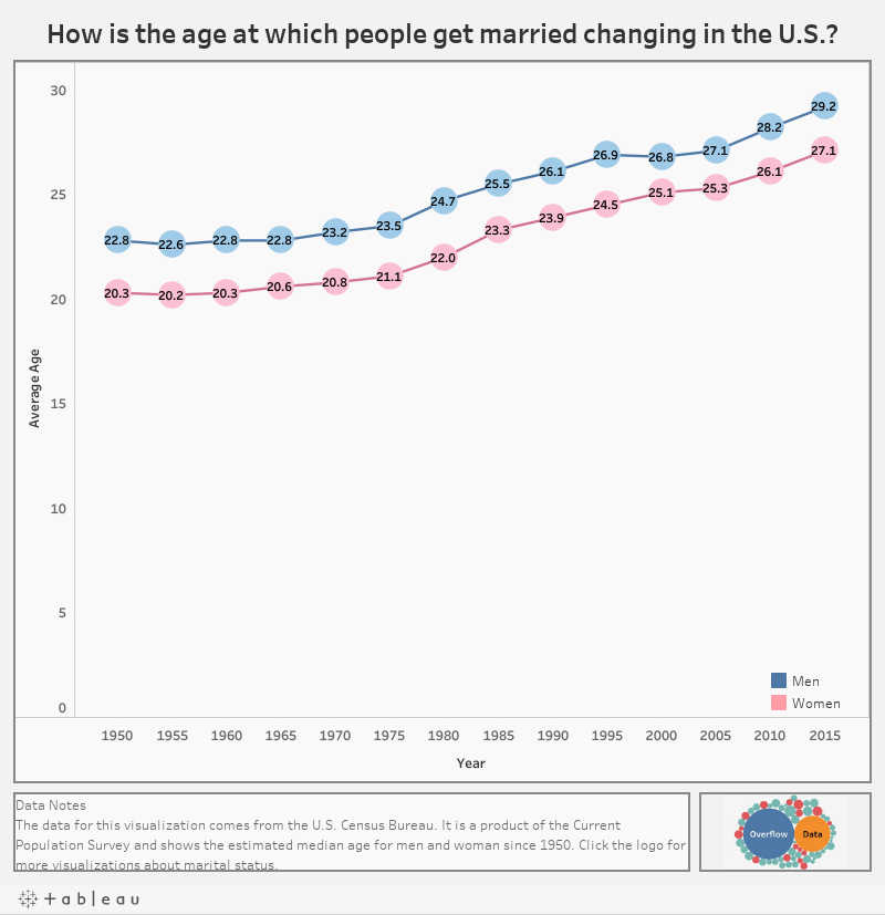 How is the age at which people get married changing in the U.S.?