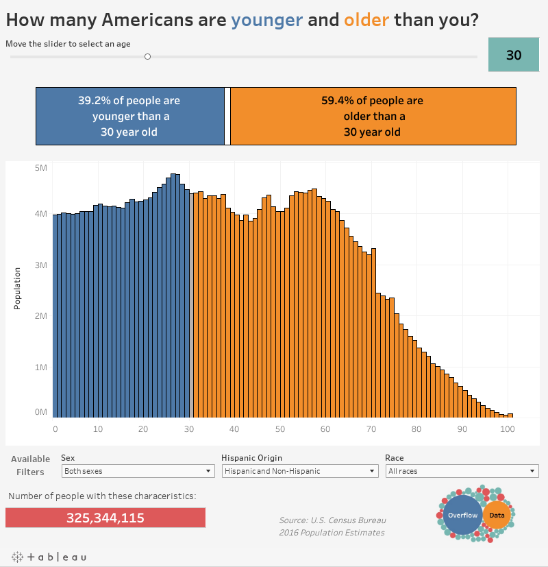 How many Americans are younger and older than you?