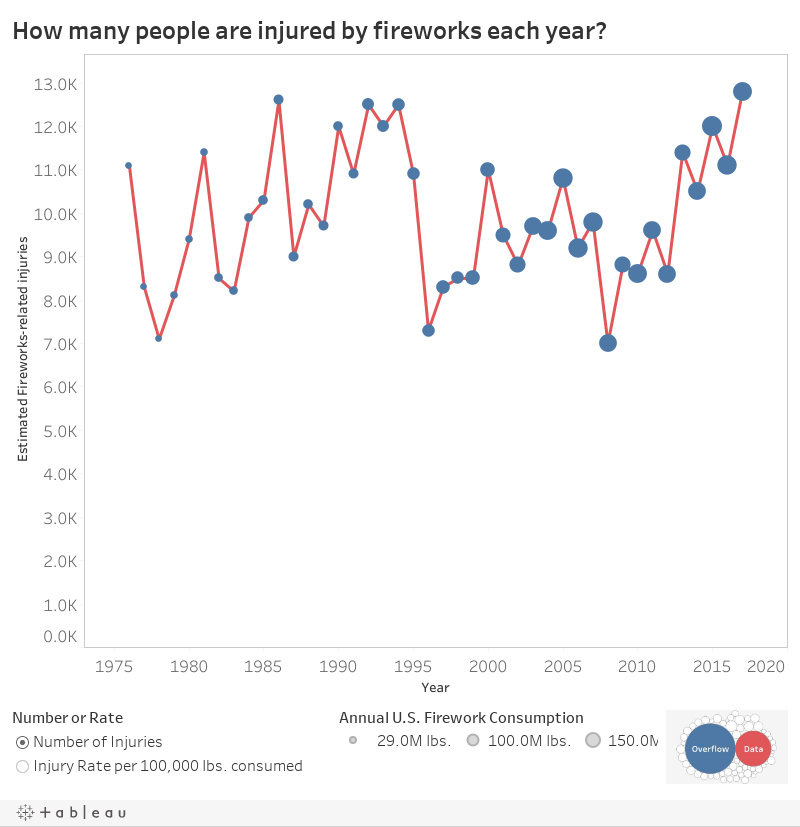 How many people are injured by fireworks each year?
