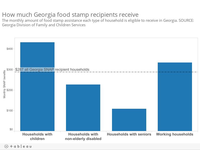 Food Stamps Reveal Polarizing Rift In Georgia