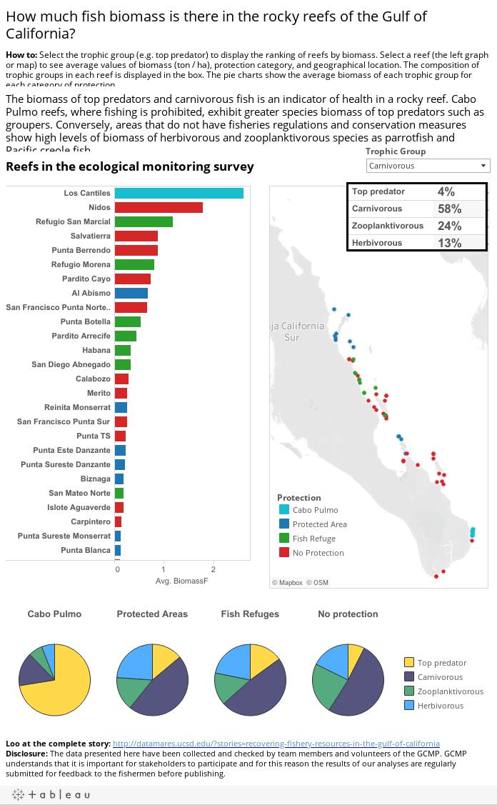 Herramientas de manejo pesquero para los arrecifes del Golfo de California