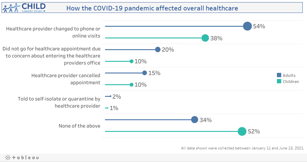How COVID-19 affected overall Healthcare