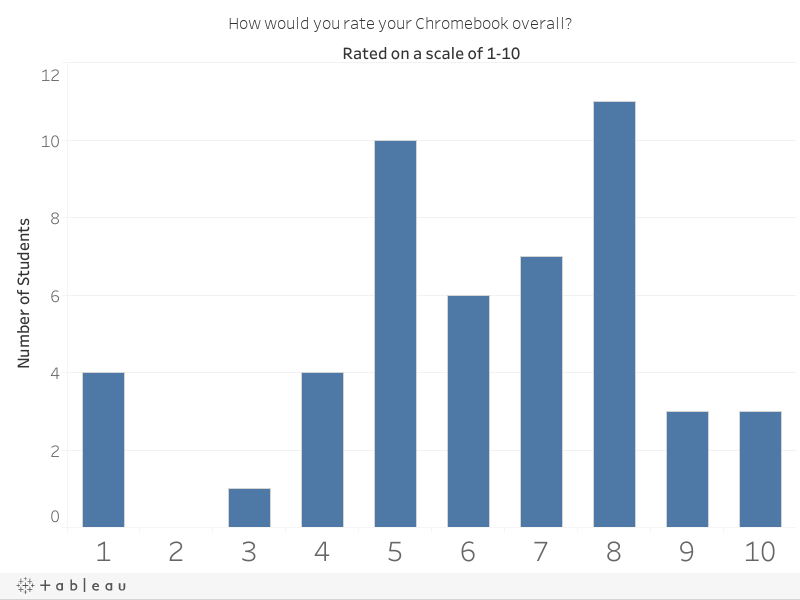How would you rate your Chromebook overall?