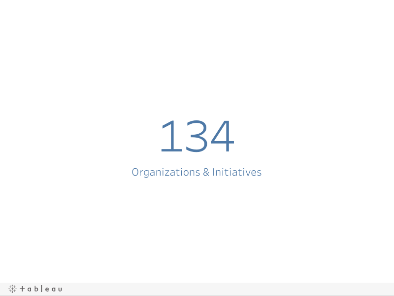 Total Organizations & Initiatives