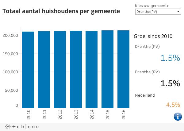 Totaal huishoudens Drenthe