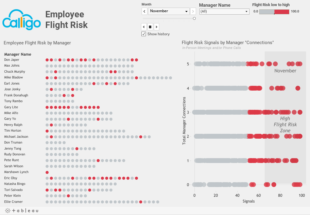 Employee Flight Risk Dashboard