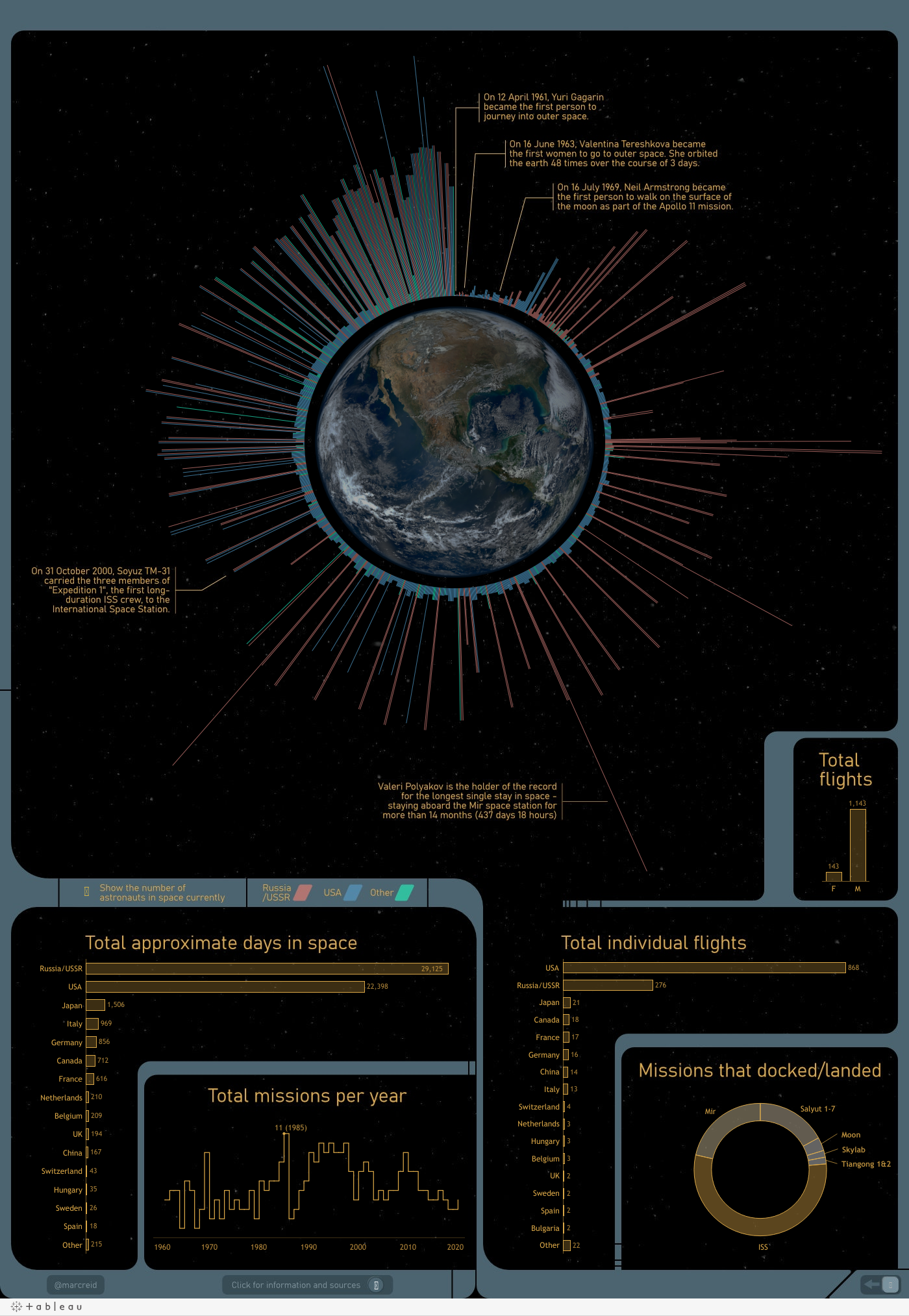 Human Space Flight Metrics