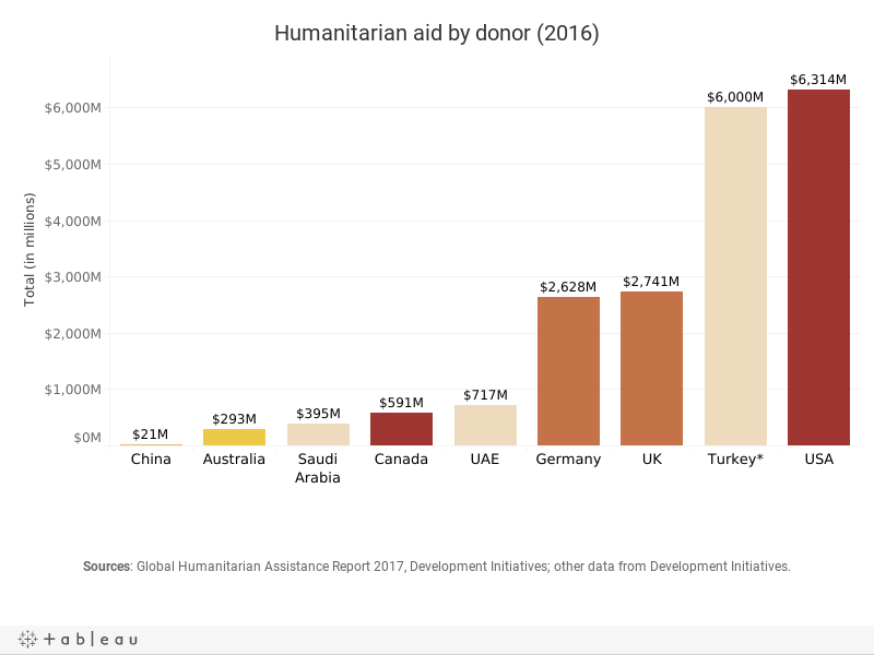 Contributions to humanitarian aid by country