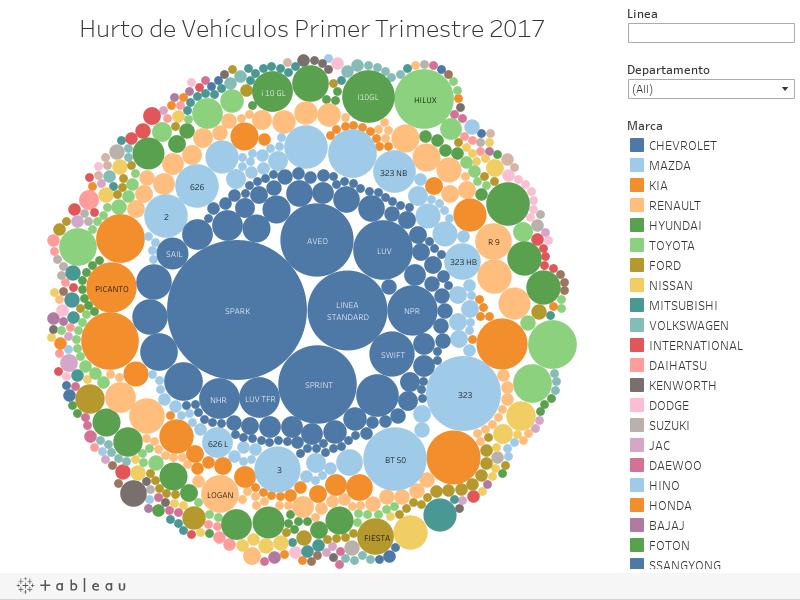 Hurto de Vehículos Primer Trimestre 2017
