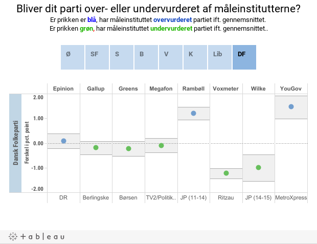 Bliver dit parti over- eller undervurderet af måleinstitutterne?Er prikken er blå, har måleinstituttet overvurderet partiet ift. gennemsnittet. Er prikken grøn, har måleinstituttet undervurderet partiet ift. gennemsnittet..
