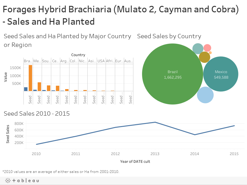 Forages Hybrid Brachiaria (Mulato 2, Cayman and Cobra) - Sales and Ha Planted