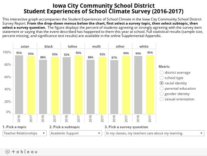 Iowa City Community School DistrictStudent Experiences of School Climate Survey (2016-2017)