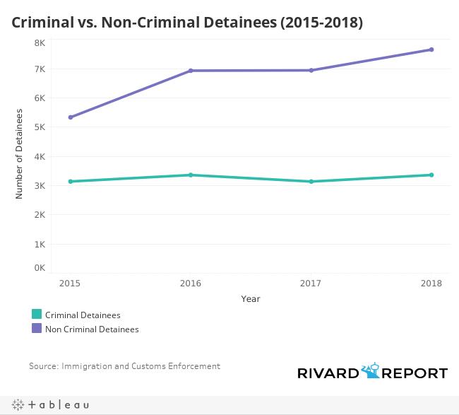 Criminal v. Non Criminal