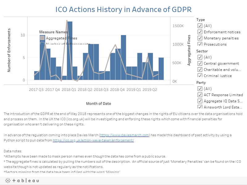 ICO Actions History in Advance of GDPR