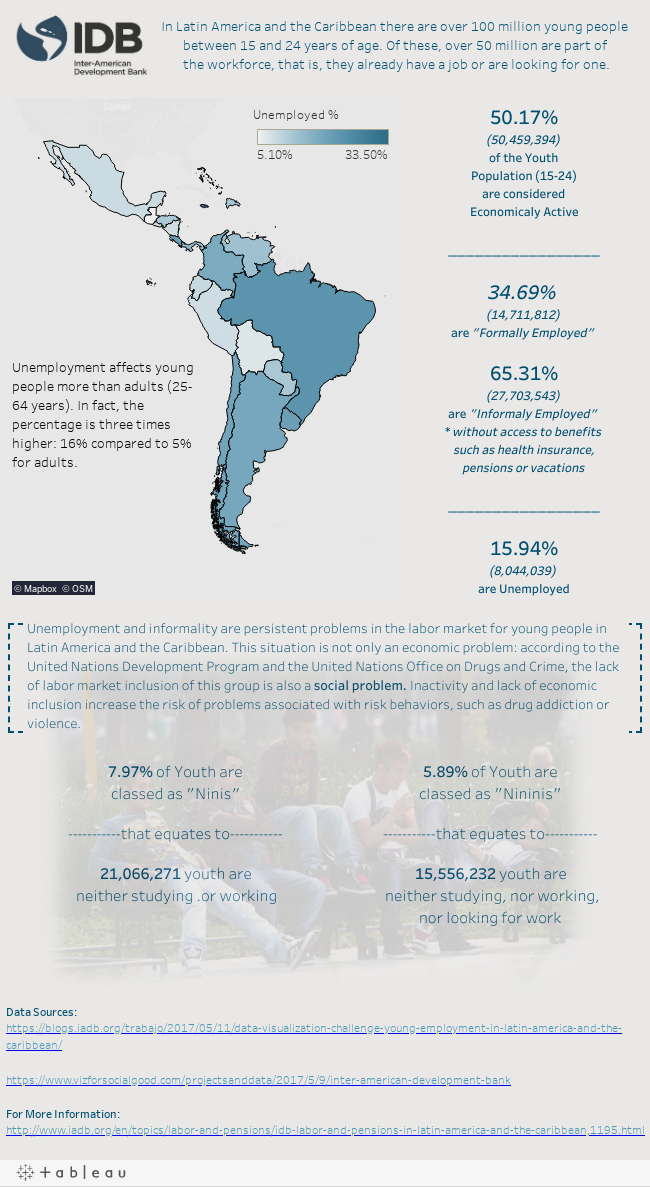 Youth Unemployment in LATAM