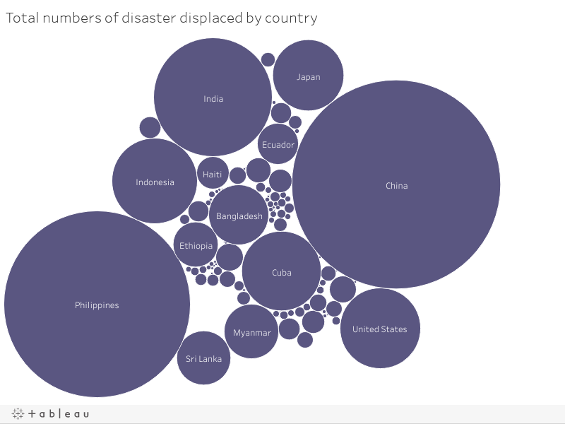 Newly-displaced by natural disasters in 2016