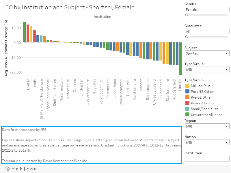 LEO by Institution and Subject - Sportsci, Female
