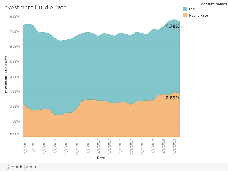 Investment Hurdle Rate