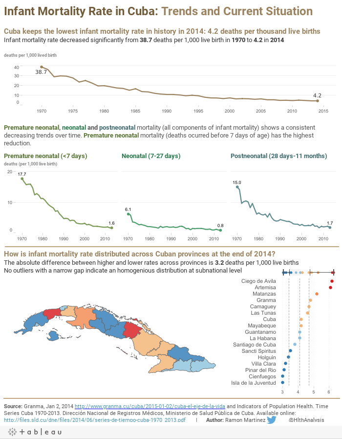 Infant Mortality Rate in Cuba: Trends and Current Situation