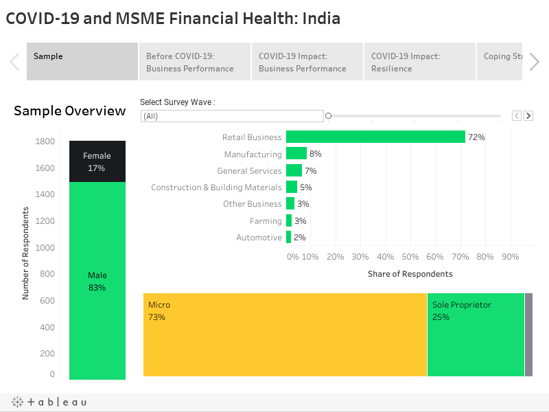 COVID-19 and MSME Financial Health: India