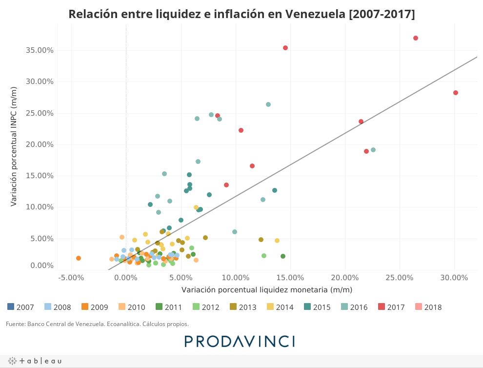 Relación entre liquidez e inflación [2007-2017]
