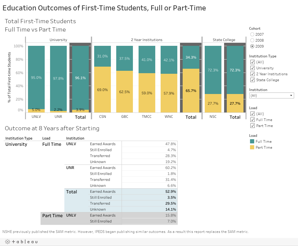 Education Outcomes of First-Time Students, Full or Part-Time
