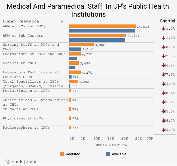 Medical And Paramedical Staff  In UP's Public Health Institutions
