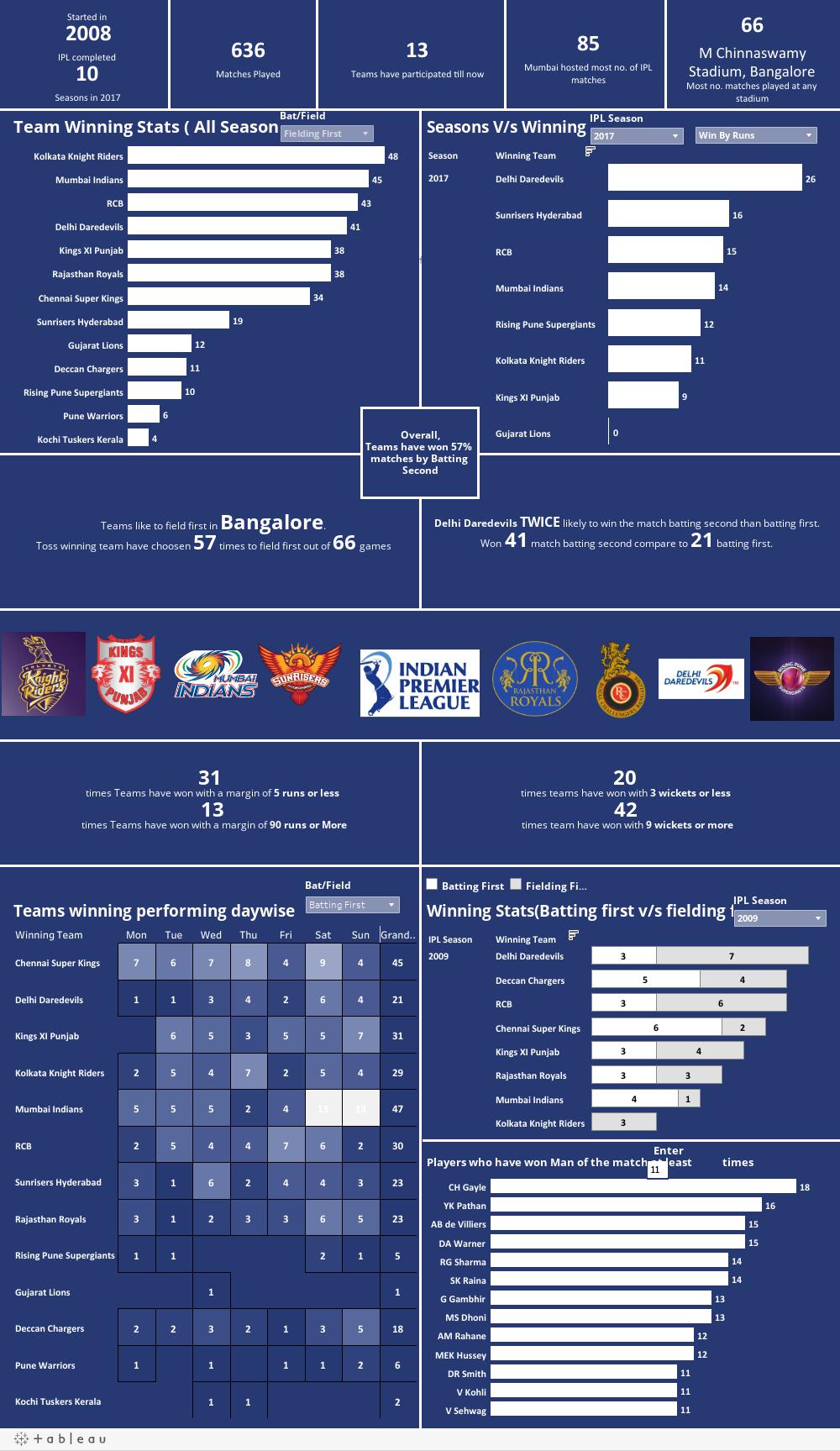 Workbook: IPL(2008-2017)