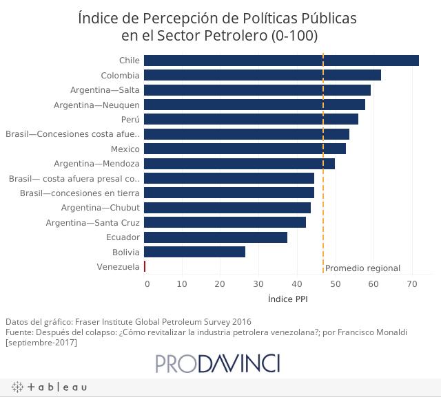 Índice de Percepción de Políticas Públicas en el Sector Petrolero (0-100)