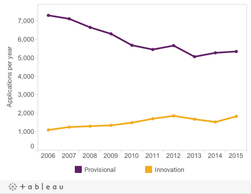 Figure 2: Other patent applications2006-2015