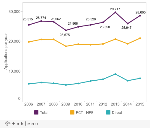 Figure 1: Standard patent applications2006-2015