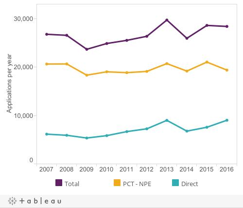 Figure 1: Standard patent applications2006-2015