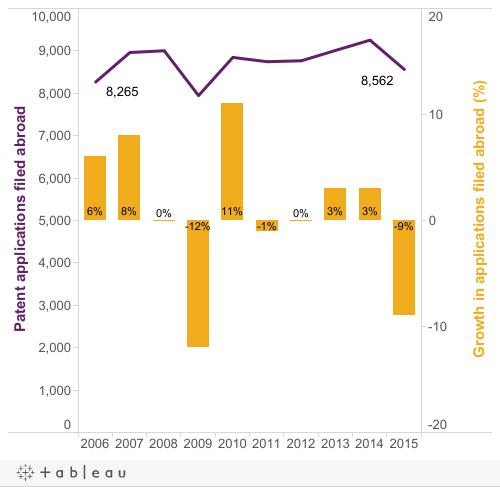 Figure 4: International patent filings by Australians2006-2015
