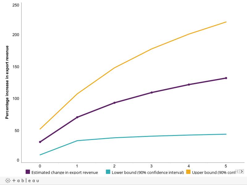 Fig 2 - TM Export Increase