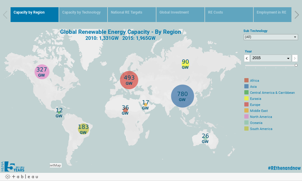 5 Years of Renewable Energy