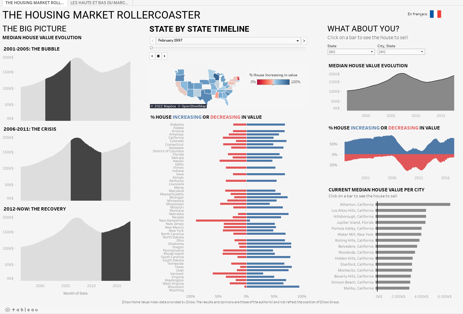 https://public.tableau.com/static/images/IR/IRONVIZ-TheHousingMarketRollercoaster/THEHOUSINGMARKETROLLERCOASTER/1.png