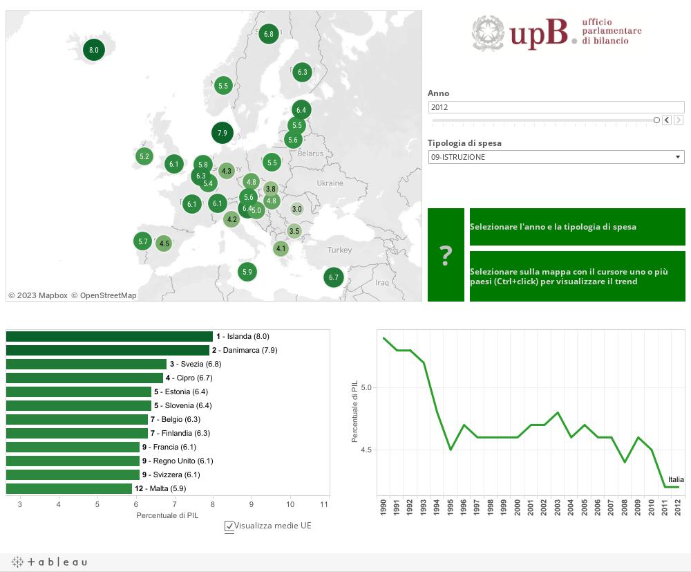 MAPPA DELLE SPESE E DELLE ENTRATE PUBBLICHE IN EUROPA(percentuale del PIL)