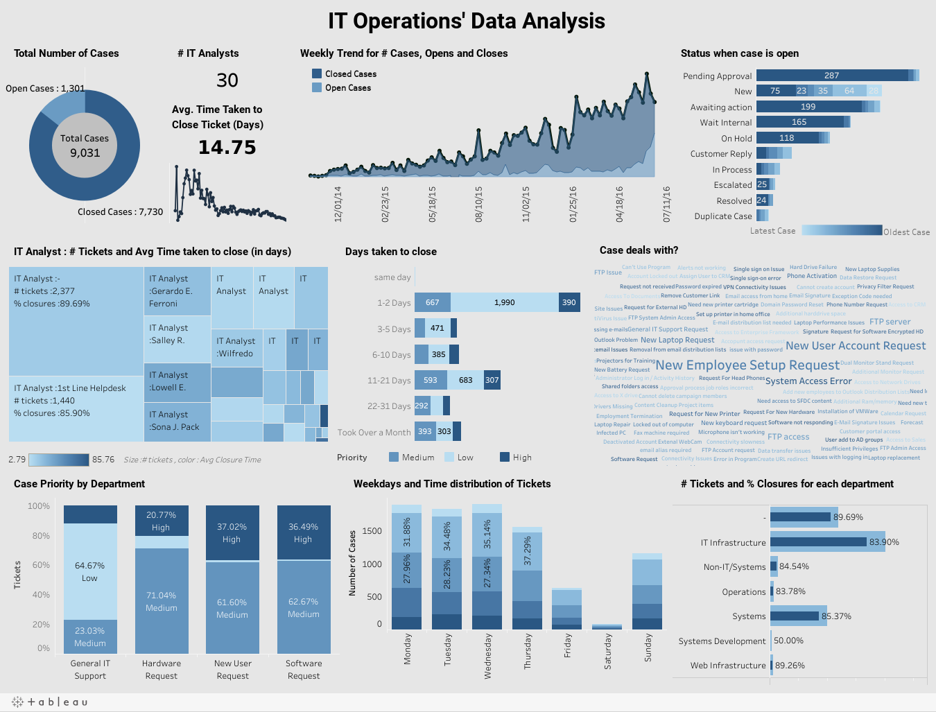 IT Operations' Data Analysis