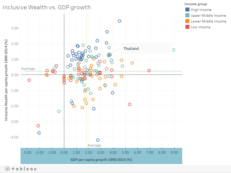 Inclusive Wealth vs. GDP growth