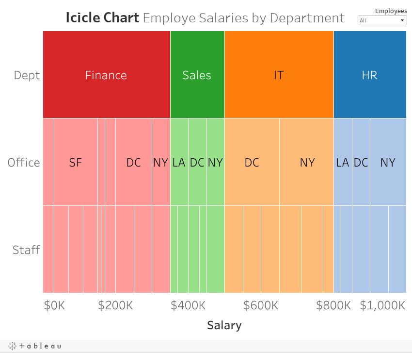 Icicle Chart