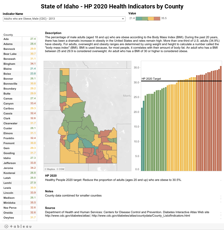 State of Idaho - HP 2020 Health Indicators by County