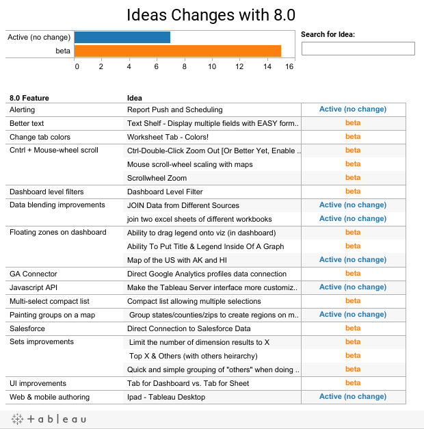 Ideas Changes with 8.0