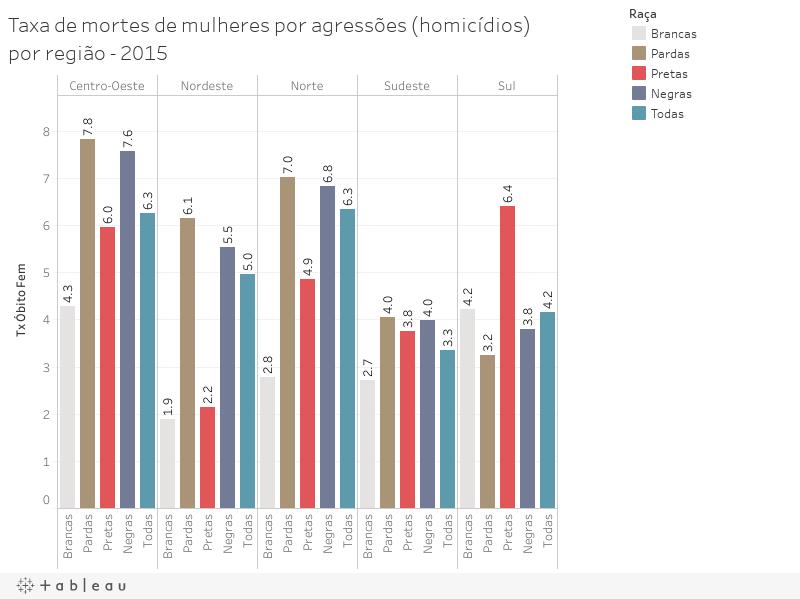 Taxa de mortes de mulheres por agressões (homicídios) por região - 2015