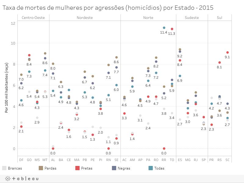 Taxa de mortes de mulheres por agressões (homicídios) por Estado - 2015
