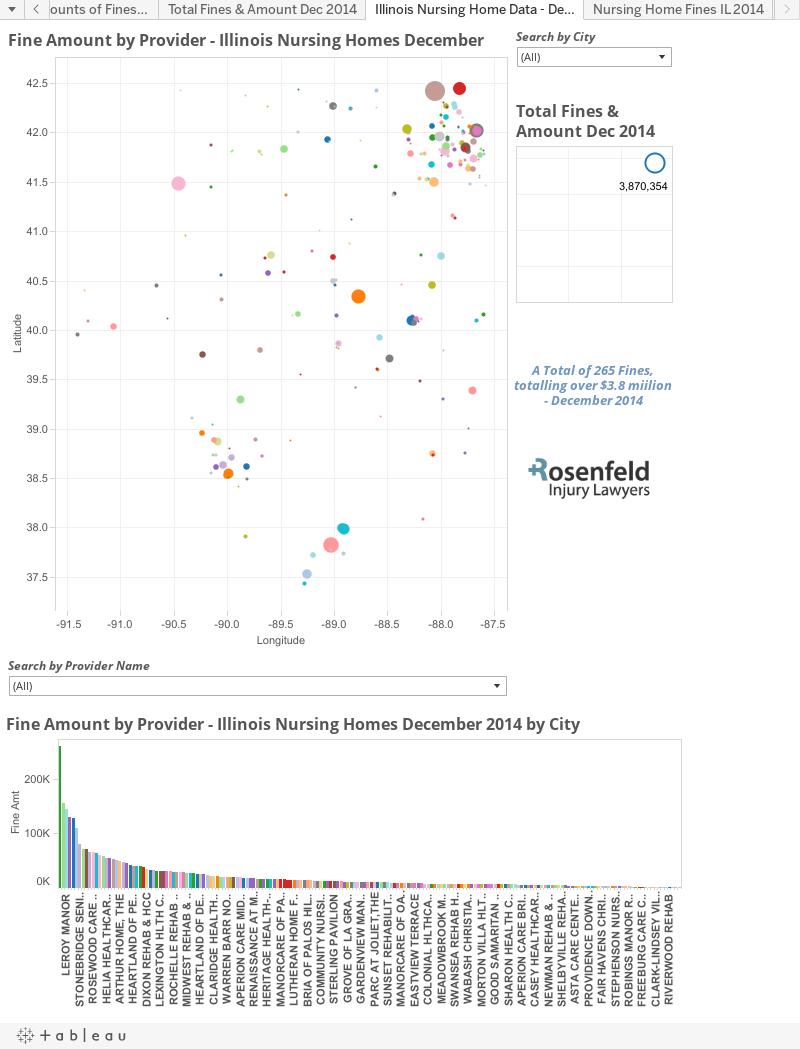 Illinois Nursing Home Data - Dec 2014